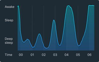The Sleep Cycle app compares deep REM sleep to light sleep