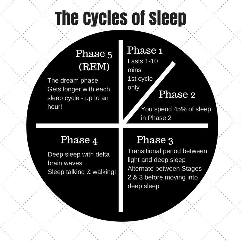 what is the best sleep cycle